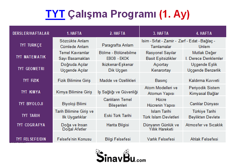 TYT Çalışma Programı 1. Ay